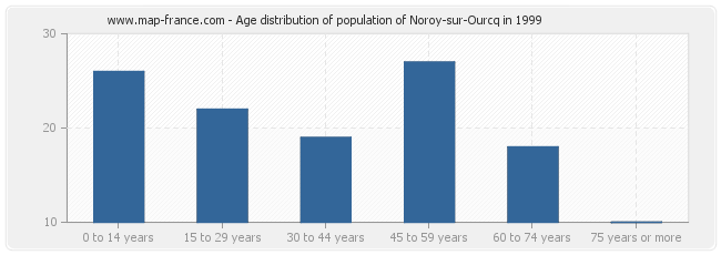 Age distribution of population of Noroy-sur-Ourcq in 1999