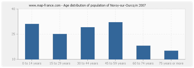 Age distribution of population of Noroy-sur-Ourcq in 2007