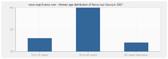 Women age distribution of Noroy-sur-Ourcq in 2007