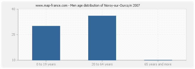 Men age distribution of Noroy-sur-Ourcq in 2007