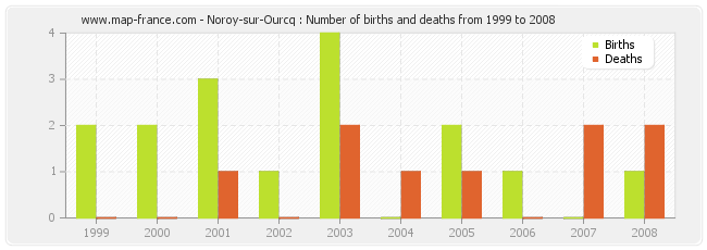 Noroy-sur-Ourcq : Number of births and deaths from 1999 to 2008
