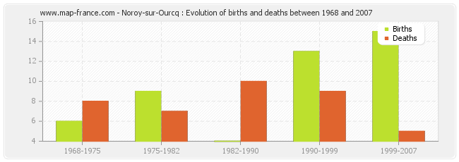 Noroy-sur-Ourcq : Evolution of births and deaths between 1968 and 2007