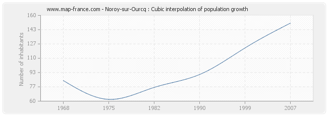 Noroy-sur-Ourcq : Cubic interpolation of population growth