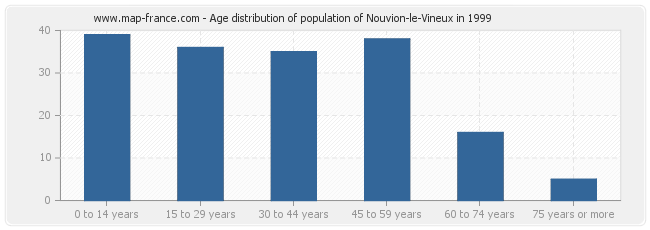 Age distribution of population of Nouvion-le-Vineux in 1999