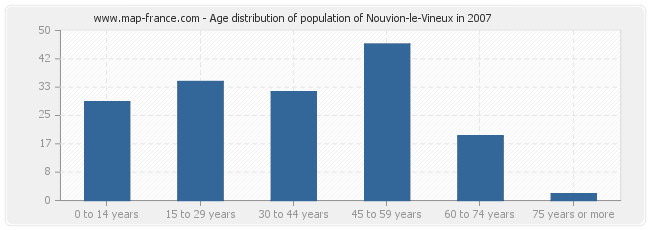 Age distribution of population of Nouvion-le-Vineux in 2007