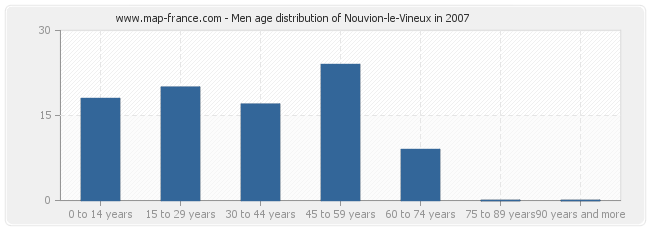 Men age distribution of Nouvion-le-Vineux in 2007