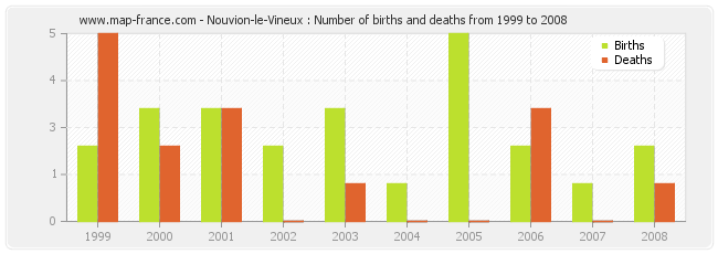Nouvion-le-Vineux : Number of births and deaths from 1999 to 2008
