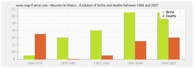 Nouvion-le-Vineux : Evolution of births and deaths between 1968 and 2007
