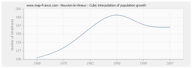 Nouvion-le-Vineux : Cubic interpolation of population growth