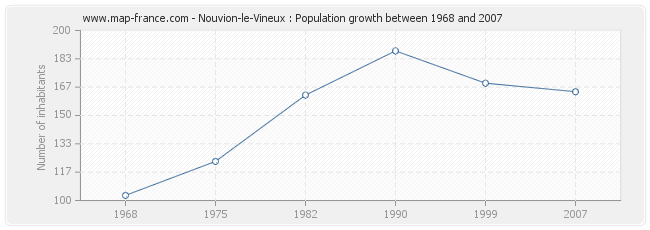 Population Nouvion-le-Vineux