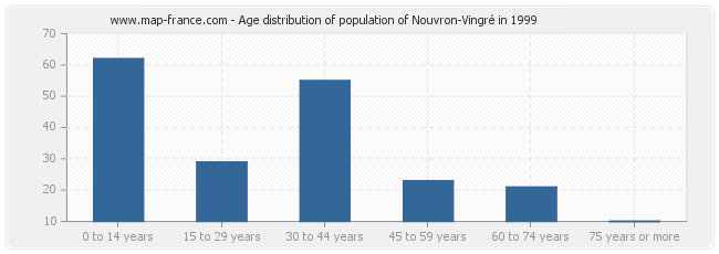 Age distribution of population of Nouvron-Vingré in 1999