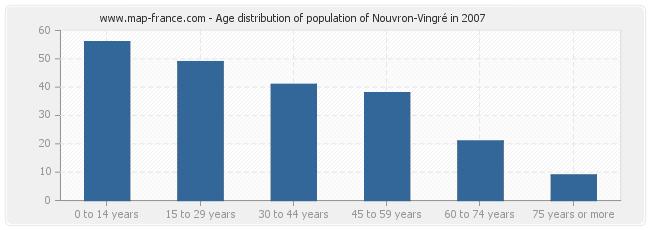 Age distribution of population of Nouvron-Vingré in 2007