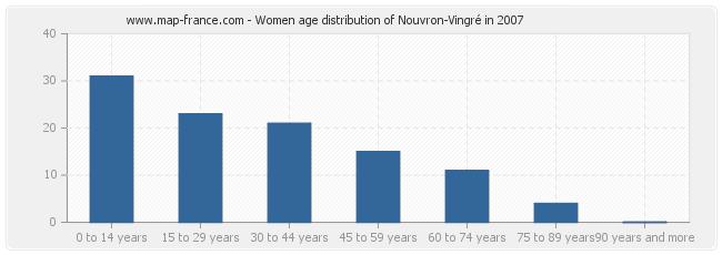 Women age distribution of Nouvron-Vingré in 2007