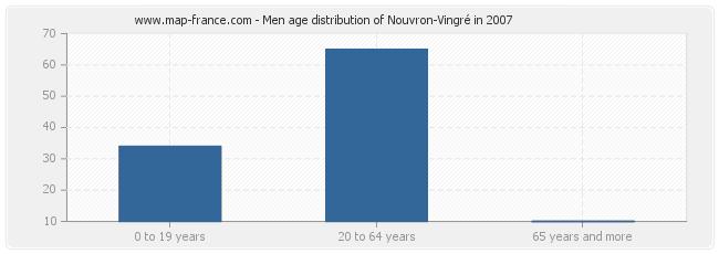 Men age distribution of Nouvron-Vingré in 2007