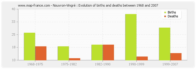 Nouvron-Vingré : Evolution of births and deaths between 1968 and 2007