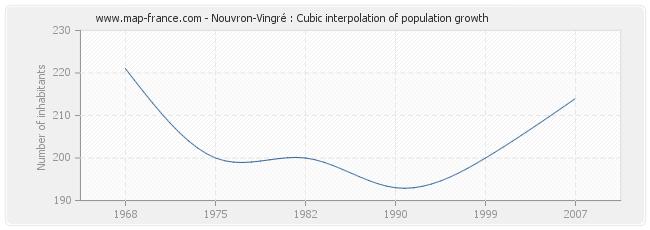 Nouvron-Vingré : Cubic interpolation of population growth