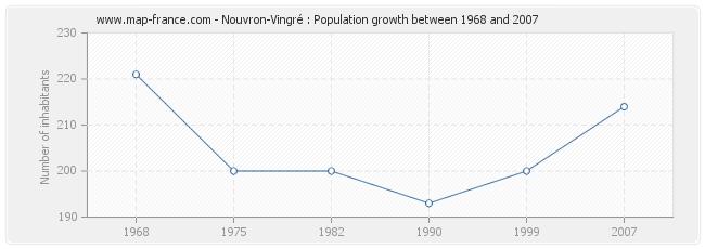 Population Nouvron-Vingré