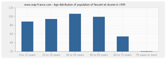 Age distribution of population of Noyant-et-Aconin in 1999