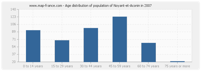 Age distribution of population of Noyant-et-Aconin in 2007