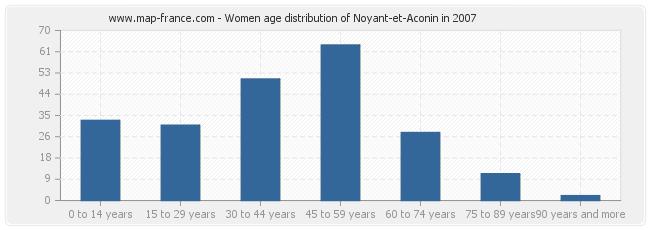 Women age distribution of Noyant-et-Aconin in 2007