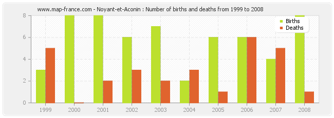 Noyant-et-Aconin : Number of births and deaths from 1999 to 2008