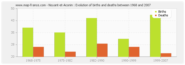 Noyant-et-Aconin : Evolution of births and deaths between 1968 and 2007