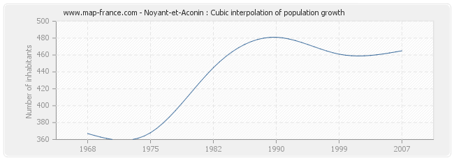 Noyant-et-Aconin : Cubic interpolation of population growth