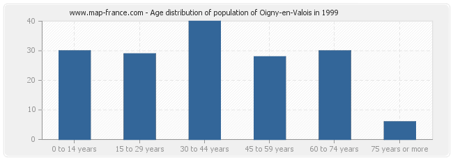 Age distribution of population of Oigny-en-Valois in 1999