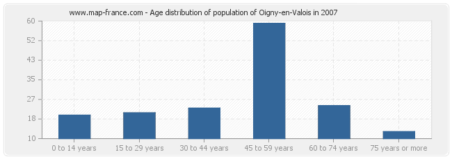 Age distribution of population of Oigny-en-Valois in 2007