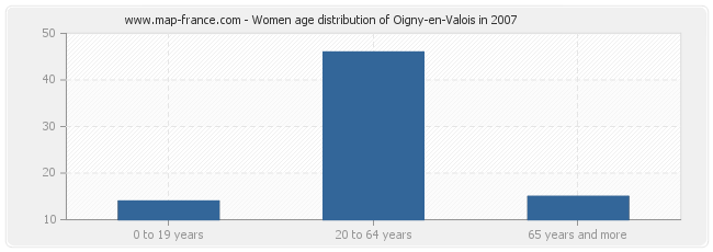Women age distribution of Oigny-en-Valois in 2007