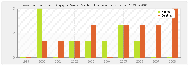 Oigny-en-Valois : Number of births and deaths from 1999 to 2008