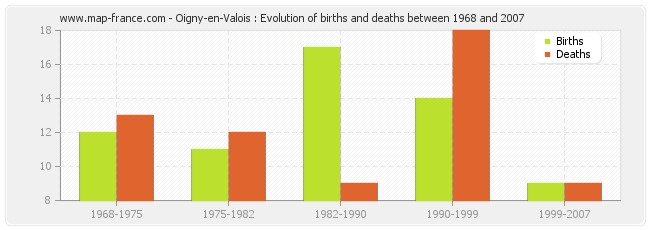 Oigny-en-Valois : Evolution of births and deaths between 1968 and 2007