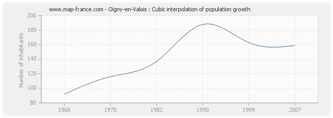 Oigny-en-Valois : Cubic interpolation of population growth