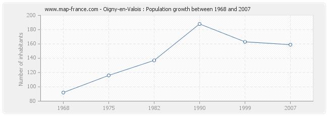 Population Oigny-en-Valois