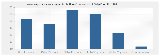 Age distribution of population of Osly-Courtil in 1999
