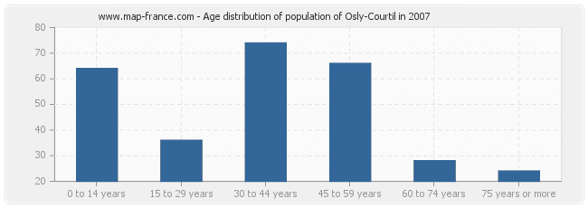 Age distribution of population of Osly-Courtil in 2007