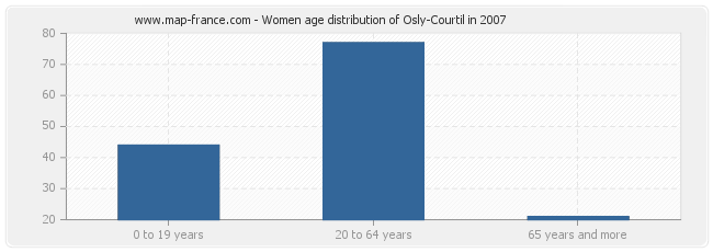 Women age distribution of Osly-Courtil in 2007