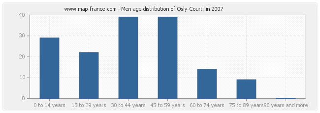 Men age distribution of Osly-Courtil in 2007