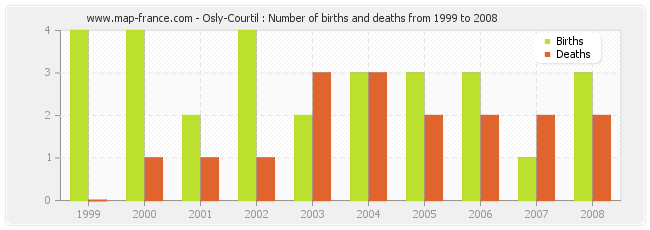 Osly-Courtil : Number of births and deaths from 1999 to 2008