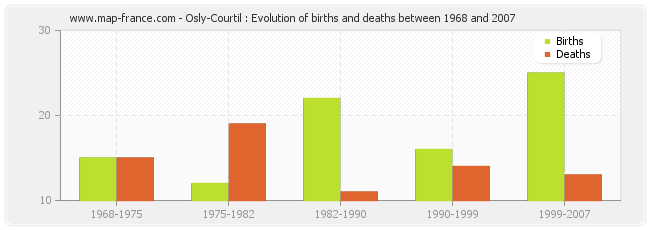 Osly-Courtil : Evolution of births and deaths between 1968 and 2007