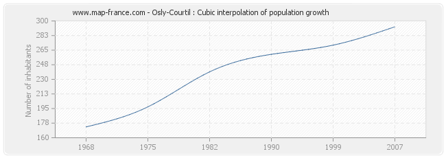 Osly-Courtil : Cubic interpolation of population growth