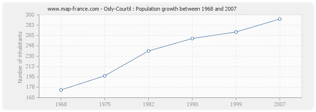Population Osly-Courtil