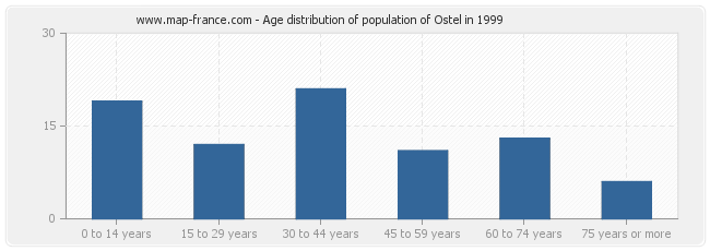 Age distribution of population of Ostel in 1999