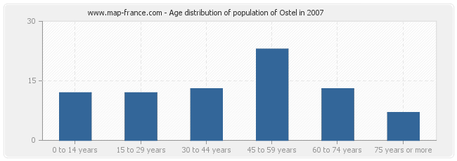 Age distribution of population of Ostel in 2007