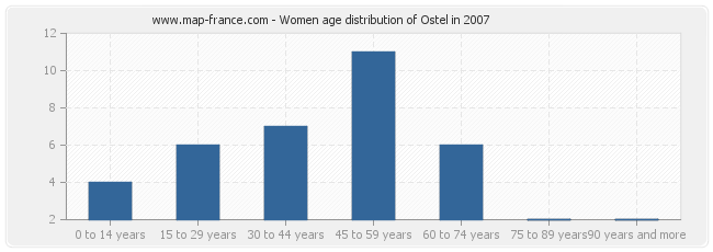 Women age distribution of Ostel in 2007