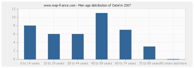 Men age distribution of Ostel in 2007