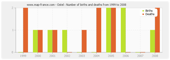 Ostel : Number of births and deaths from 1999 to 2008
