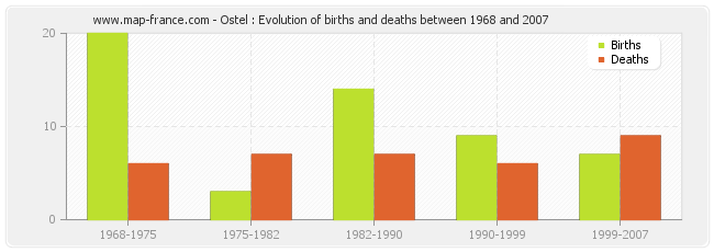 Ostel : Evolution of births and deaths between 1968 and 2007