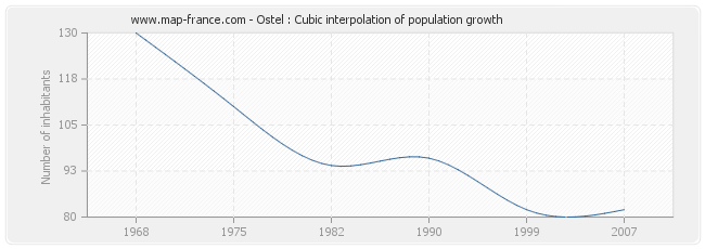 Ostel : Cubic interpolation of population growth