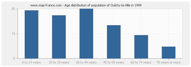 Age distribution of population of Oulchy-la-Ville in 1999